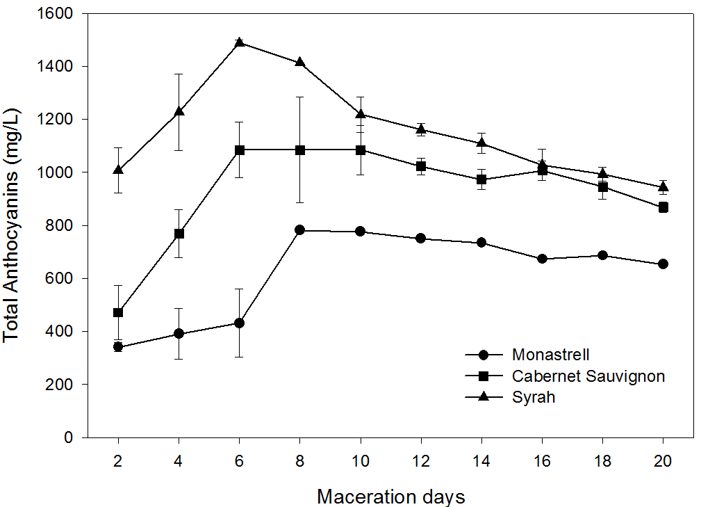 The Extraction Kinetics Of Anthocyanins And Proanthocyanidins From Grape To Wine In Three Different Varieties Oeno One